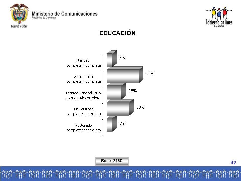 EDUCACIÓN Base: 2160 42
