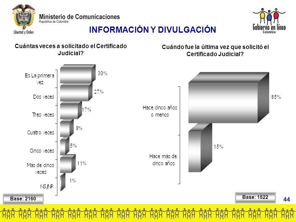 Base: 2160 INFORMACIÓN Y DIVULGACIÓN Cuántas veces a solicitado el Certificado Judicial.