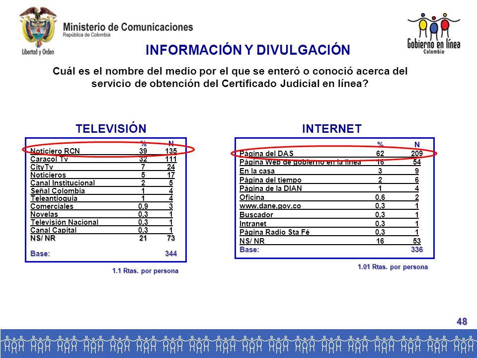 INTERNET %N Noticiero RCN39135 Caracol Tv32111 CityTv724 Noticieros517 Canal Institucional25 Señal Colombia14 Teleantioquia14 Comerciales0,93 Novelas0,31 Televisión Nacional0,31 Canal Capital0,31 NS/ NR2173 Base:344 TELEVISIÓN %N Página del DAS62209 Página Web de gobierno en la línea1654 En la casa39 Página del tiempo26 Página de la DIAN14 Oficina0,62 www.dane.gov.co0,31 Buscador0,31 Intranet0,31 Página Radio Sta Fé0,31 NS/ NR1653 Base:336 INFORMACIÓN Y DIVULGACIÓN Cuál es el nombre del medio por el que se enteró o conoció acerca del servicio de obtención del Certificado Judicial en línea.