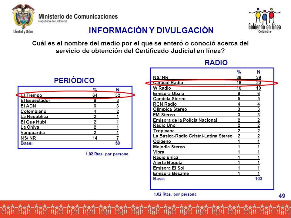 PERIÓDICO %N El Tiempo6432 El Espectador63 El ADN63 Colombiano42 La Republica21 El Que Hubi21 La Chiva21 Vanguardia21 NS/ NR147 Base:50 RADIO %N NS/ NR3839 Caracol Radio1920 W Radio1010 Emisora Ubalá66 Candela Stereo55 RCN Radio44 Olímpica Stereo33 FM Stereo33 Emisora de la Policía Nacional22 Radio Uno22 Tropicana22 La Básica-Radio Cristal-Latina Stereo22 Oxigeno11 Melodía Stereo11 Vibra11 Radio única11 Alerta Bogotá11 Emisora El Sol11 Emisora Bésame11 Base:103 INFORMACIÓN Y DIVULGACIÓN Cuál es el nombre del medio por el que se enteró o conoció acerca del servicio de obtención del Certificado Judicial en línea.