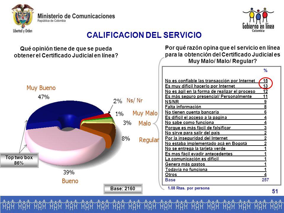 Base: 2160 CALIFICACION DEL SERVICIO Qué opinión tiene de que se pueda obtener el Certificado Judicial en línea.