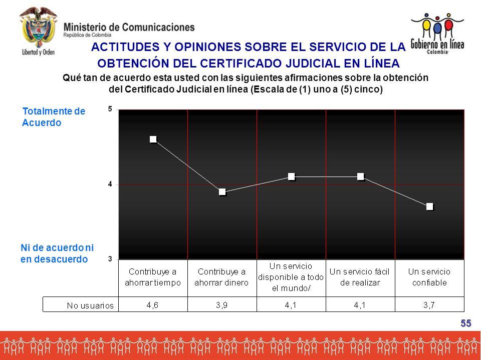 Totalmente de Acuerdo Ni de acuerdo ni en desacuerdo Qué tan de acuerdo esta usted con las siguientes afirmaciones sobre la obtención del Certificado Judicial en línea (Escala de (1) uno a (5) cinco) ACTITUDES Y OPINIONES SOBRE EL SERVICIO DE LA OBTENCIÓN DEL CERTIFICADO JUDICIAL EN LÍNEA 55