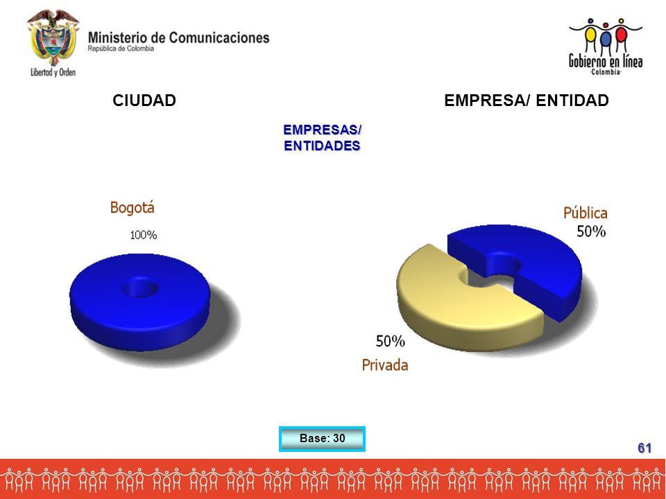 Base: 30 CIUDAD EMPRESAS/ ENTIDADES EMPRESA/ ENTIDAD 61