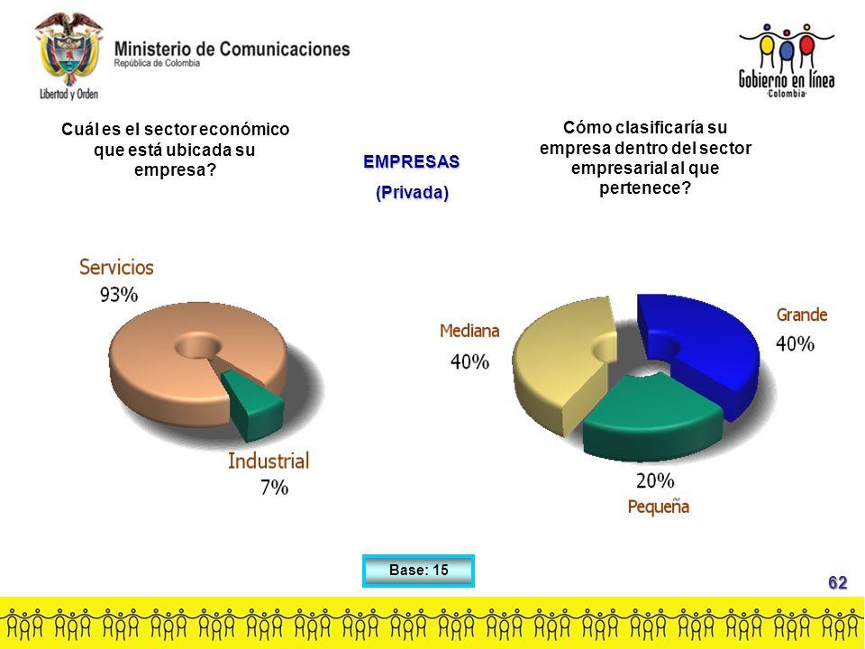 Base: 15 Cuál es el sector económico que está ubicada su empresa.