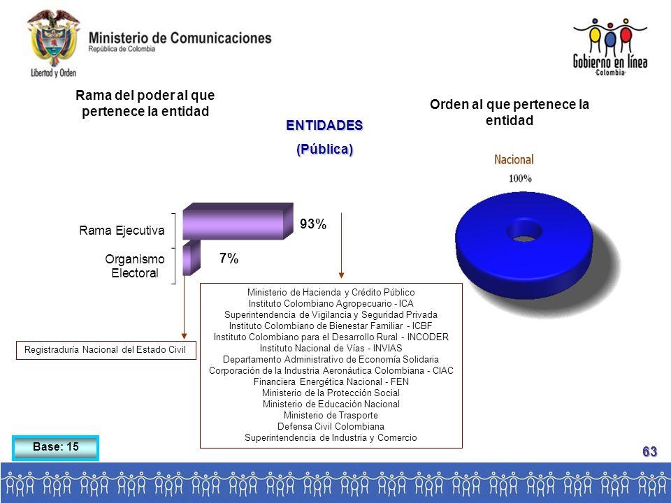 Base: 15 Rama del poder al que pertenece la entidad ENTIDADES(Pública) Orden al que pertenece la entidad Registraduría Nacional del Estado Civil Ministerio de Hacienda y Crédito Público Instituto Colombiano Agropecuario - ICA Superintendencia de Vigilancia y Seguridad Privada Instituto Colombiano de Bienestar Familiar - ICBF Instituto Colombiano para el Desarrollo Rural - INCODER Instituto Nacional de Vías - INVIAS Departamento Administrativo de Economía Solidaria Corporación de la Industria Aeronáutica Colombiana - CIAC Financiera Energética Nacional - FEN Ministerio de la Protección Social Ministerio de Educación Nacional Ministerio de Trasporte Defensa Civil Colombiana Superintendencia de Industria y Comercio 63