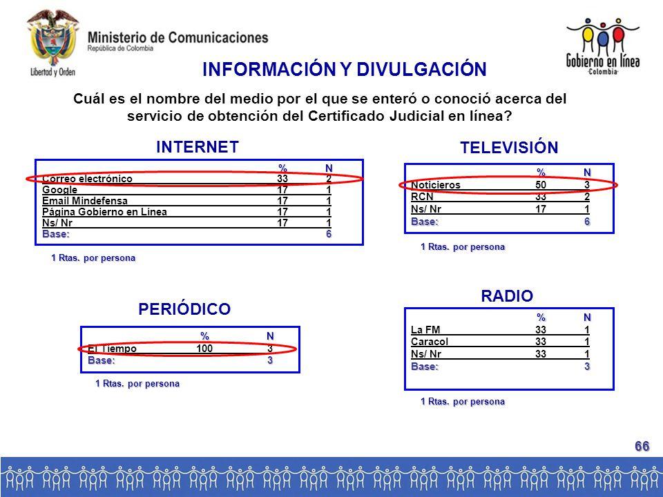 INTERNET %N Correo electrónico332 Google171 Email Mindefensa171 Página Gobierno en Línea171 Ns/ Nr171 Base:6 TELEVISIÓN %N Noticieros503 RCN332 Ns/ Nr171 Base:6 INFORMACIÓN Y DIVULGACIÓN PERIÓDICO %N El Tiempo1003 Base:3 RADIO %N La FM331 Caracol331 Ns/ Nr331 Base:3 Cuál es el nombre del medio por el que se enteró o conoció acerca del servicio de obtención del Certificado Judicial en línea.