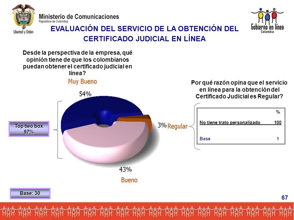Base: 30 Desde la perspectiva de la empresa, qué opinión tiene de que los colombianos puedan obtener el certificado judicial en línea.
