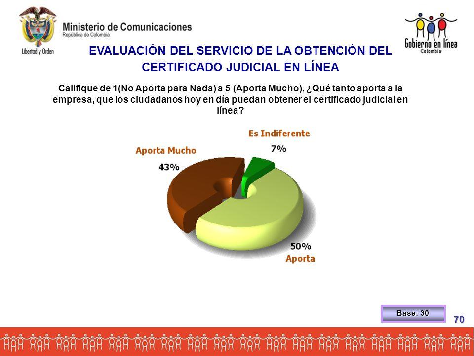 Califique de 1(No Aporta para Nada) a 5 (Aporta Mucho), ¿Qué tanto aporta a la empresa, que los ciudadanos hoy en día puedan obtener el certificado judicial en línea.