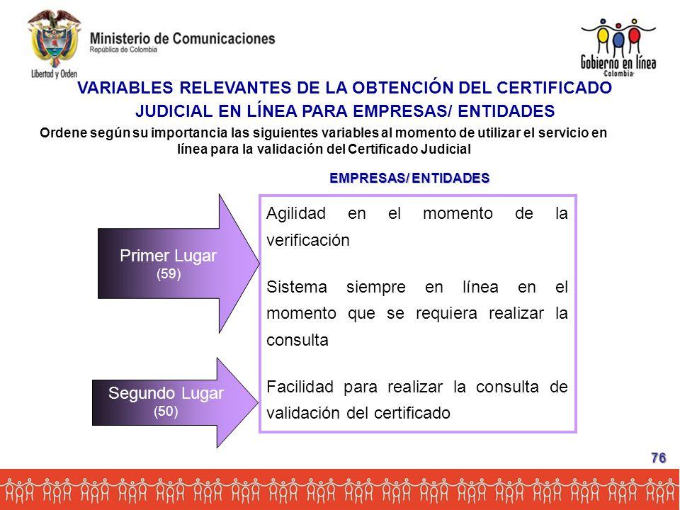 Ordene según su importancia las siguientes variables al momento de utilizar el servicio en línea para la validación del Certificado Judicial EMPRESAS/ ENTIDADES Agilidad en el momento de la verificación Sistema siempre en línea en el momento que se requiera realizar la consulta Facilidad para realizar la consulta de validación del certificado Segundo Lugar (50) Primer Lugar (59) VARIABLES RELEVANTES DE LA OBTENCIÓN DEL CERTIFICADO JUDICIAL EN LÍNEA PARA EMPRESAS/ ENTIDADES 76