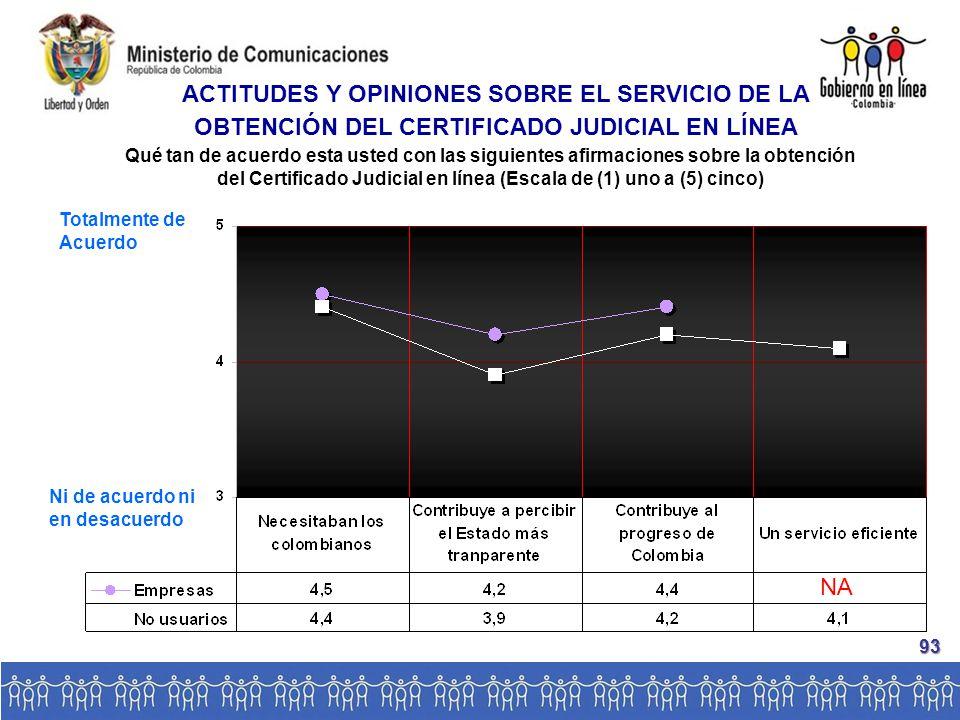 NA Qué tan de acuerdo esta usted con las siguientes afirmaciones sobre la obtención del Certificado Judicial en línea (Escala de (1) uno a (5) cinco) ACTITUDES Y OPINIONES SOBRE EL SERVICIO DE LA OBTENCIÓN DEL CERTIFICADO JUDICIAL EN LÍNEA Totalmente de Acuerdo Ni de acuerdo ni en desacuerdo 93