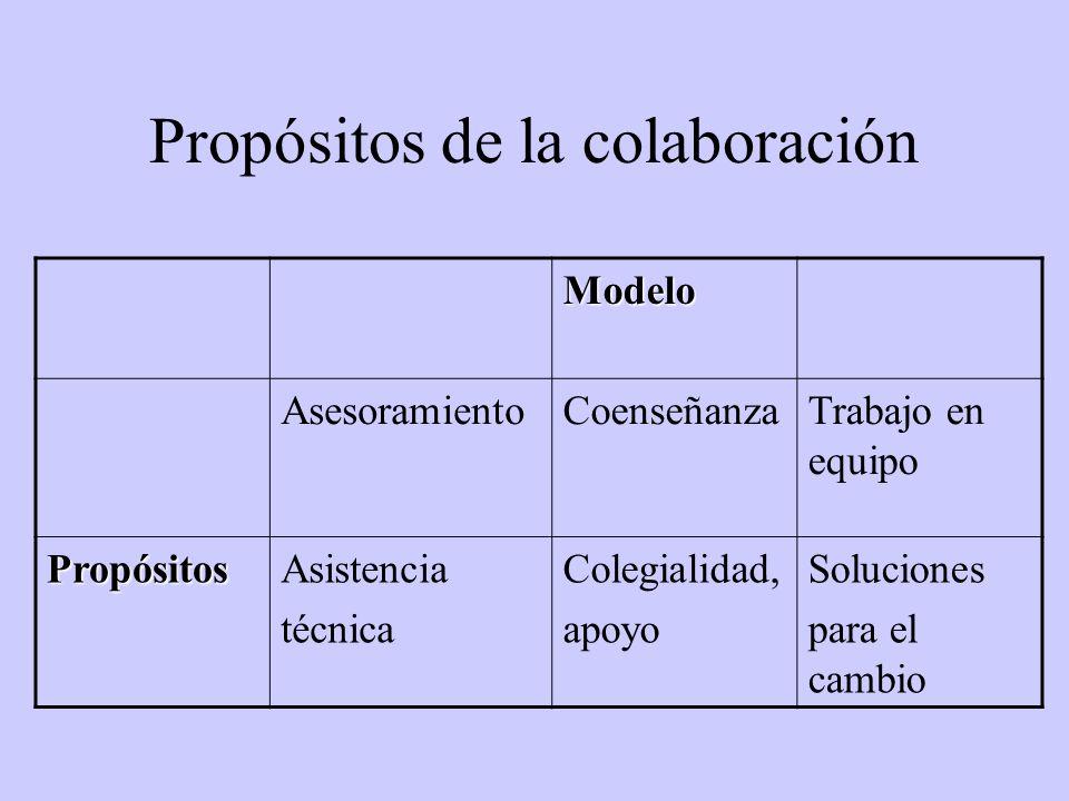 Propósitos de la colaboración Modelo AsesoramientoCoenseñanzaTrabajo en equipo PropósitosAsistencia técnica Colegialidad, apoyo Soluciones para el cambio