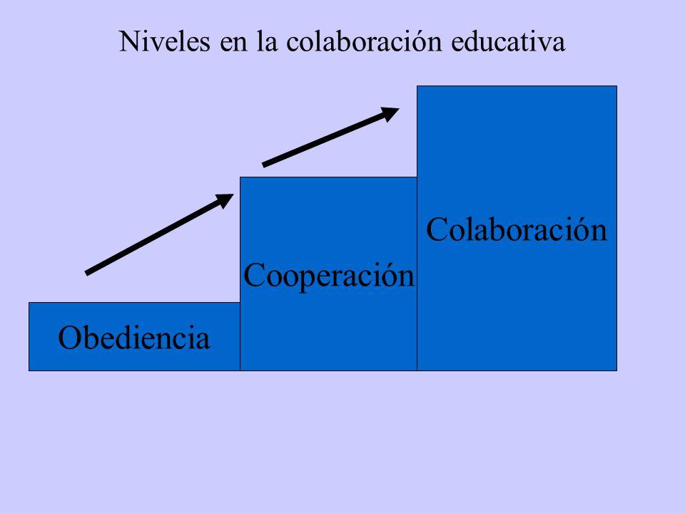 Niveles en la colaboración educativa Obediencia Colaboración Cooperación