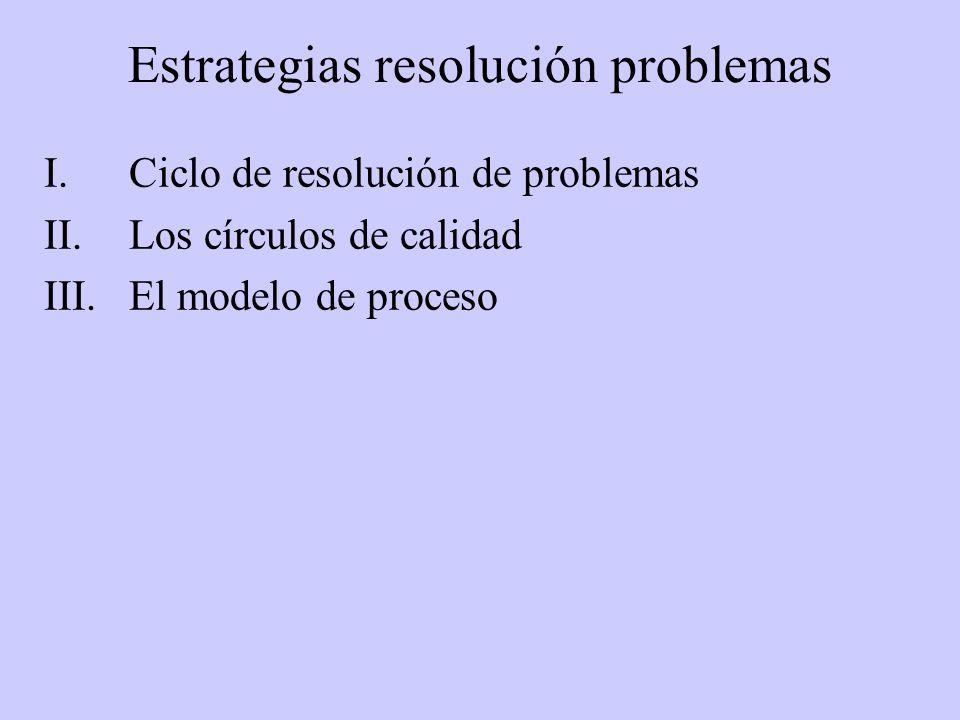 Estrategias resolución problemas I.Ciclo de resolución de problemas II.Los círculos de calidad III.El modelo de proceso