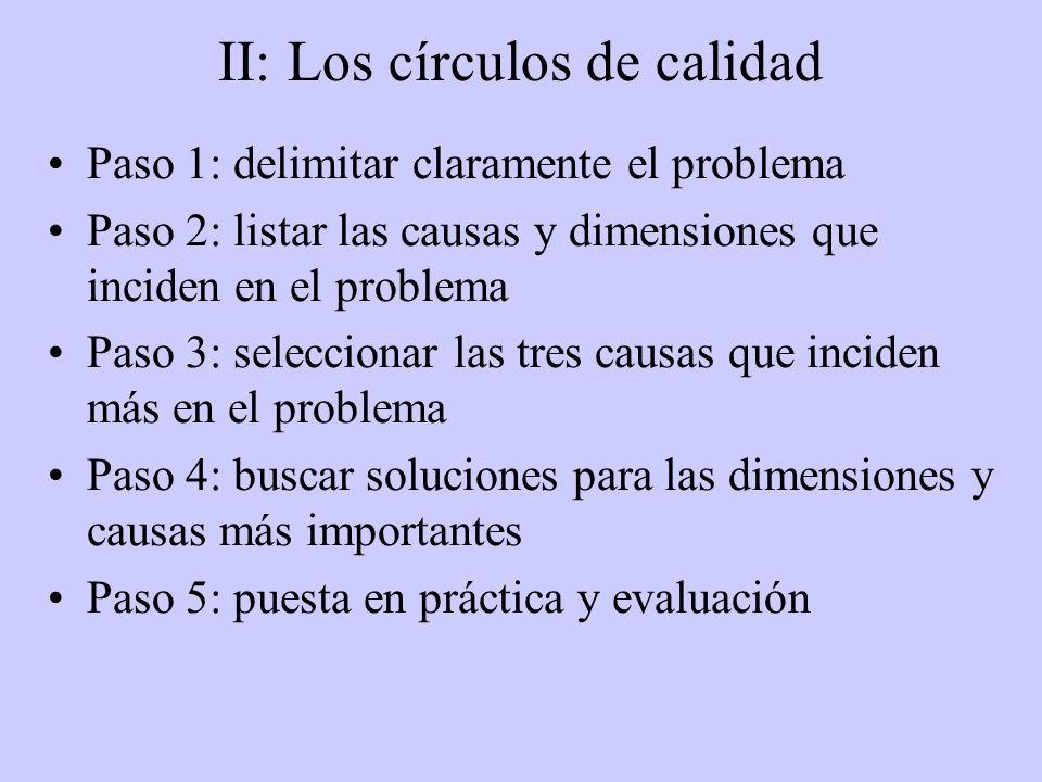 II: Los círculos de calidad Paso 1: delimitar claramente el problema Paso 2: listar las causas y dimensiones que inciden en el problema Paso 3: seleccionar las tres causas que inciden más en el problema Paso 4: buscar soluciones para las dimensiones y causas más importantes Paso 5: puesta en práctica y evaluación
