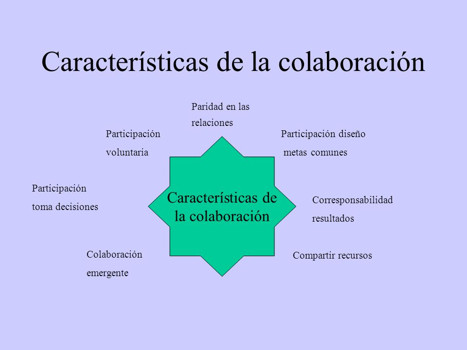 Características de la colaboración Características de la colaboración Paridad en las relaciones Participación voluntaria Participación diseño metas comunes Participación toma decisiones Corresponsabilidad resultados Compartir recursos Colaboración emergente