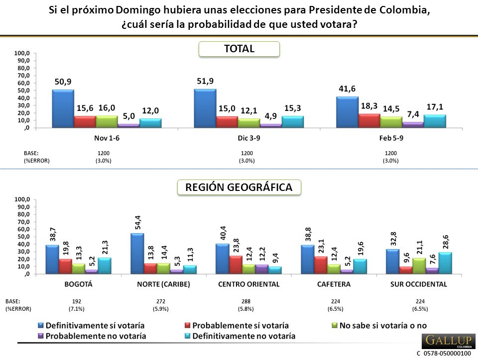 Si el próximo Domingo hubiera unas elecciones para Presidente de Colombia, ¿cuál sería la probabilidad de que usted votara.
