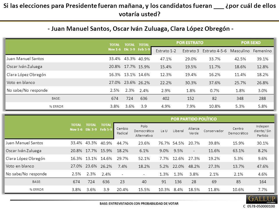 C 0578-050000100 Si las elecciones para Presidente fueran mañana, y los candidatos fueran ___ ¿por cuál de ellos votaría usted.