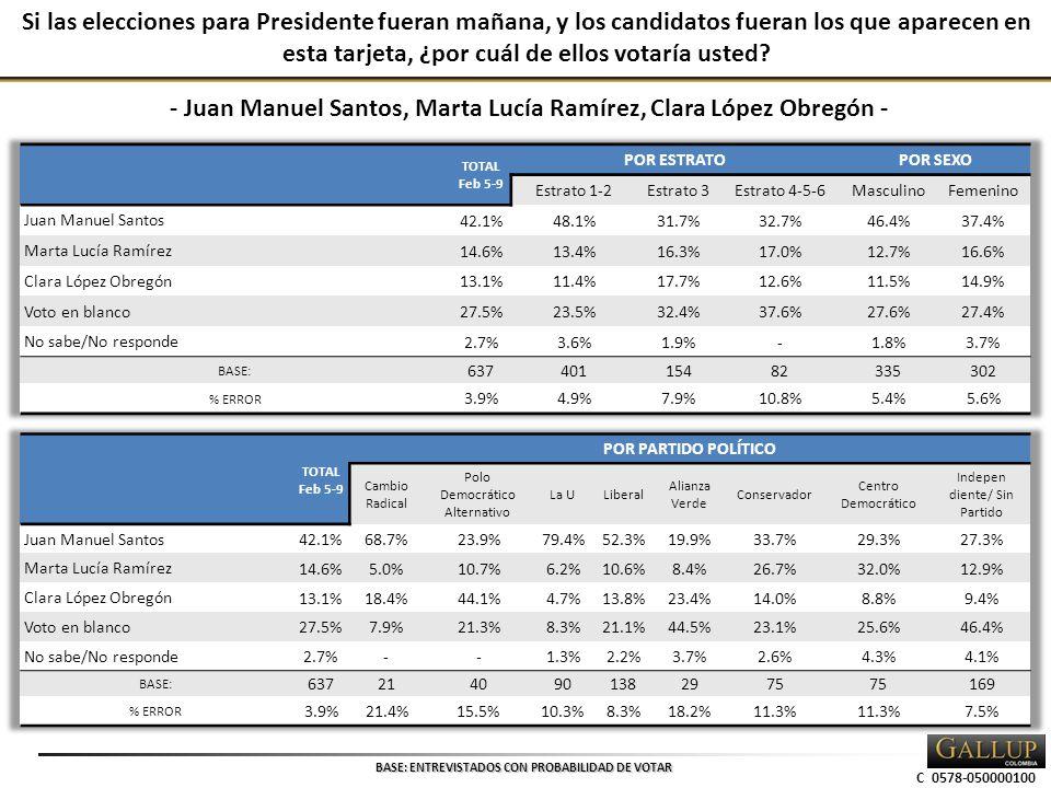 C 0578-050000100 Si las elecciones para Presidente fueran mañana, y los candidatos fueran los que aparecen en esta tarjeta, ¿por cuál de ellos votaría usted.