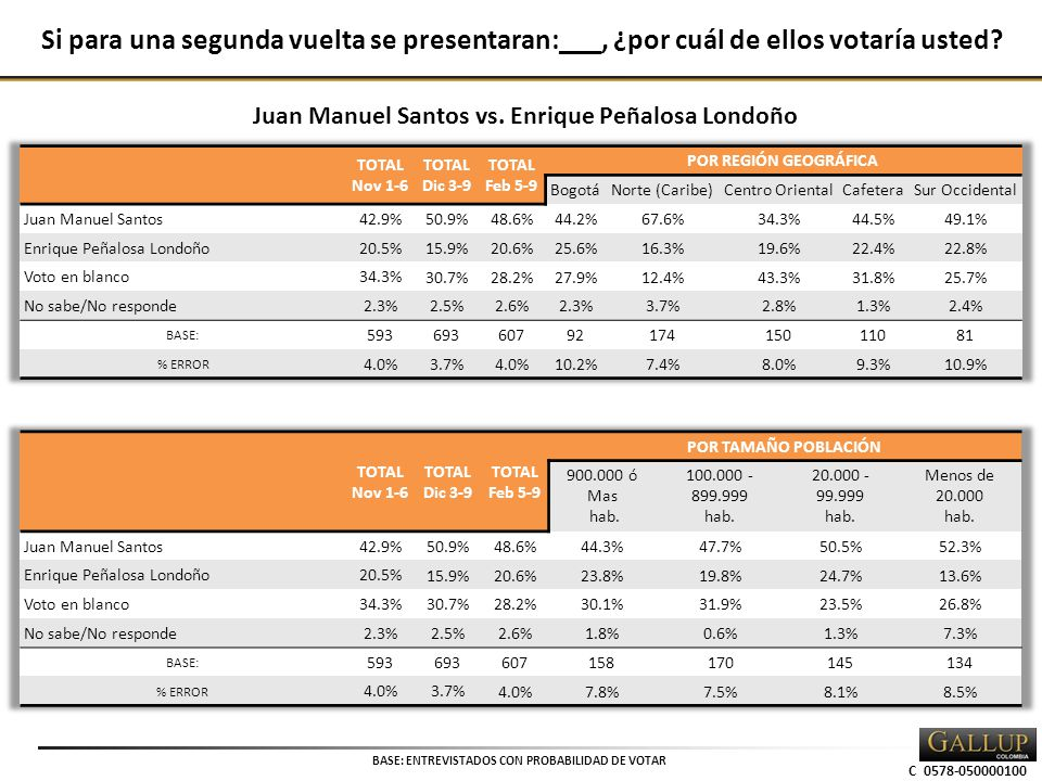 C 0578-050000100 BASE: ENTREVISTADOS CON PROBABILIDAD DE VOTAR Si para una segunda vuelta se presentaran:___, ¿por cuál de ellos votaría usted.