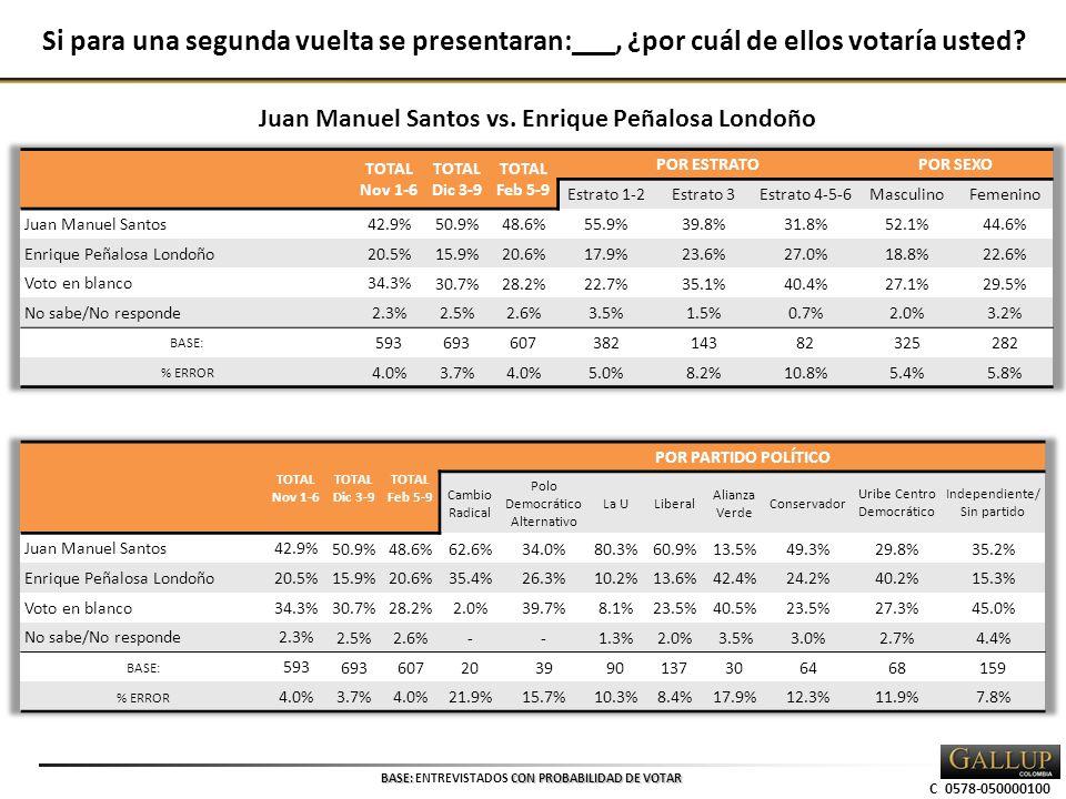 C 0578-050000100 BASE: CON PROBABILIDAD DE VOTAR BASE: ENTREVISTADOS CON PROBABILIDAD DE VOTAR Si para una segunda vuelta se presentaran:___, ¿por cuál de ellos votaría usted.