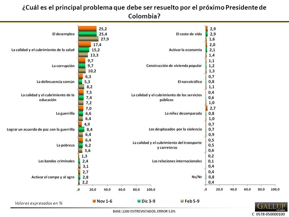 C 0578-050000100 ¿Cuál es el principal problema que debe ser resuelto por el próximo Presidente de Colombia.