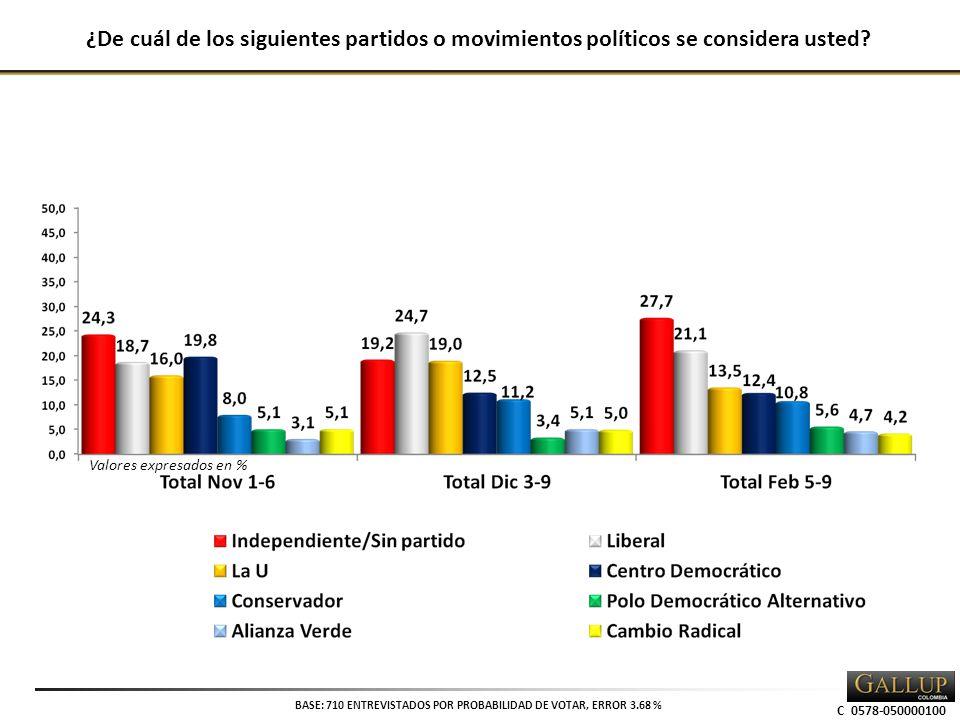 ¿De cuál de los siguientes partidos o movimientos políticos se considera usted.
