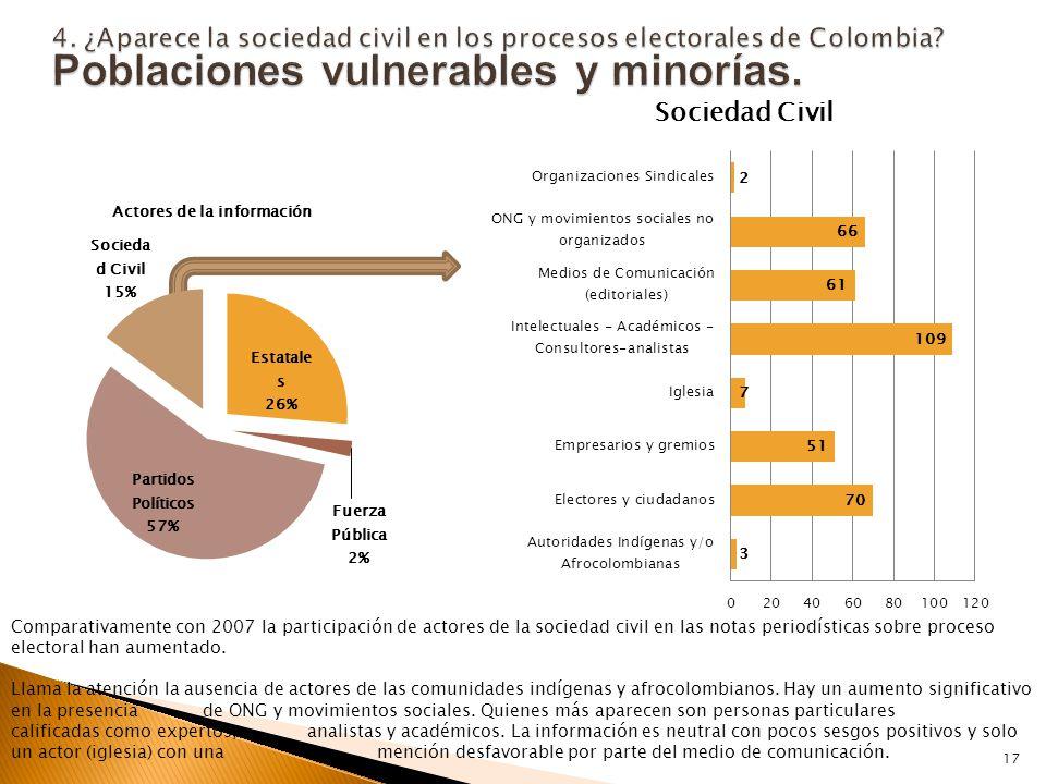 Comparativamente con 2007 la participación de actores de la sociedad civil en las notas periodísticas sobre proceso electoral han aumentado.