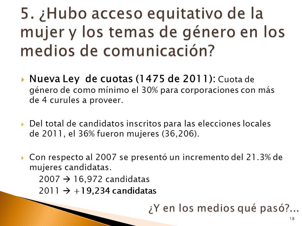  Nueva Ley de cuotas (1475 de 2011): Cuota de género de como mínimo el 30% para corporaciones con más de 4 curules a proveer.