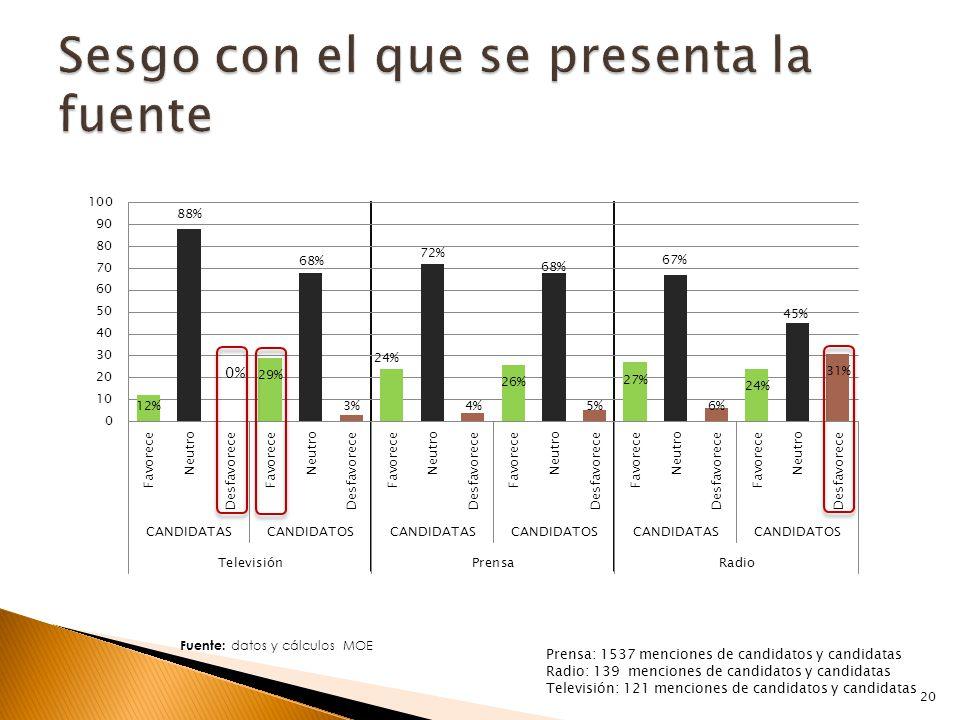 Fuente: datos y cálculos MOE 0% Prensa: 1537 menciones de candidatos y candidatas Radio: 139 menciones de candidatos y candidatas Televisión: 121 menciones de candidatos y candidatas 20