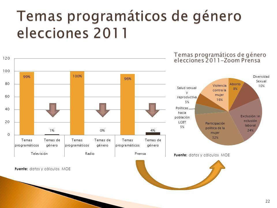 Fuente: datos y cálculos MOE 22
