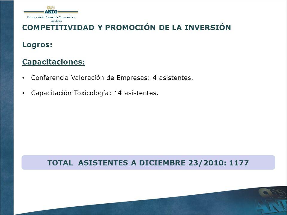 Cámara de la Industria Cosmética y de Aseo COMPETITIVIDAD Y PROMOCIÓN DE LA INVERSIÓN Logros: Capacitaciones: Conferencia Valoración de Empresas: 4 asistentes.