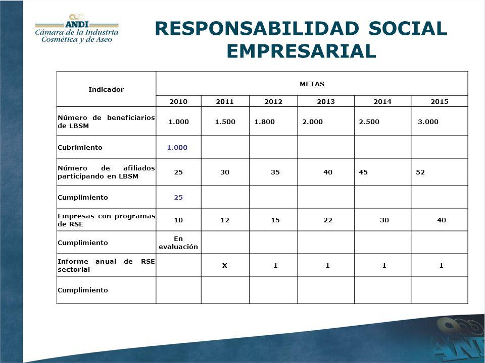 RESPONSABILIDAD SOCIAL EMPRESARIAL Indicador METAS 201020112012201320142015 Número de beneficiarios de LBSM 1.0001.5001.8002.0002.500 3.000 Cubrimiento1.000 Número de afiliados participando en LBSM 253035404552 Cumplimiento25 Empresas con programas de RSE 101215223040 Cumplimiento En evaluación Informe anual de RSE sectorial X1111 Cumplimiento