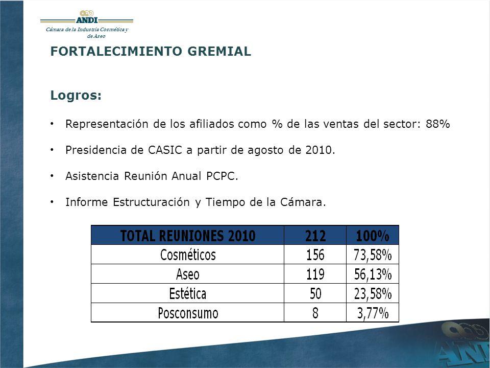 Cámara de la Industria Cosmética y de Aseo FORTALECIMIENTO GREMIAL Logros: Representación de los afiliados como % de las ventas del sector: 88% Presidencia de CASIC a partir de agosto de 2010.