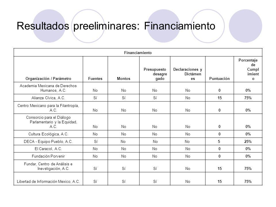 Resultados preeliminares: Financiamiento Financiamiento Organización / ParámetroFuentesMontos Presupuesto desagre gado Declaraciones y Dictámen esPuntuación Porcentaje de Cumpl imient o Academia Mexicana de Derechos Humanos, A.C.No 00% Alianza Cívica, A.C.Sí No1575% Centro Mexicano para la Filantropía, A.C.No 00% Consorcio para el Diálogo Parlamentario y la Equidad, A.C.No 00% Cultura Ecológica, A.C.No 00% DECA - Equipo Pueblo, A.C.