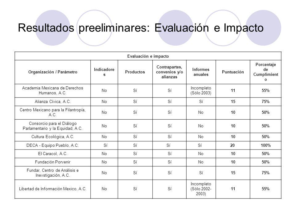 Resultados preeliminares: Evaluación e Impacto Evaluación e impacto Organización / Parámetro Indicadore s Productos Contrapartes, convenios y/o alianzas Informes anuales Puntuación Porcentaje de Cumplimient o Academia Mexicana de Derechos Humanos, A.C.