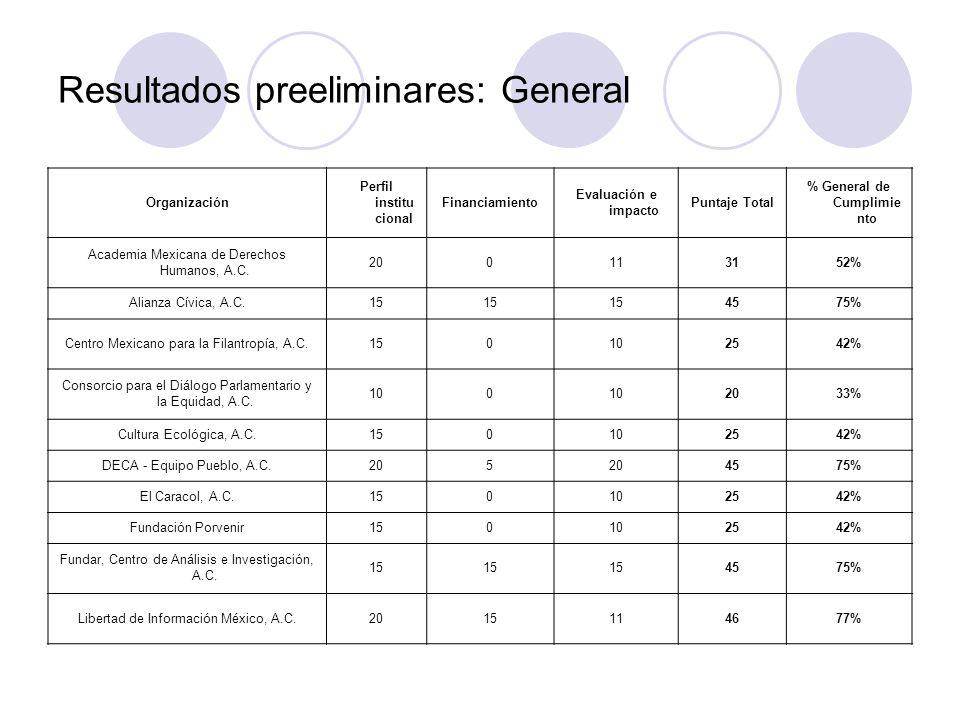 Resultados preeliminares: General Organización Perfil institu cional Financiamiento Evaluación e impacto Puntaje Total % General de Cumplimie nto Academia Mexicana de Derechos Humanos, A.C.