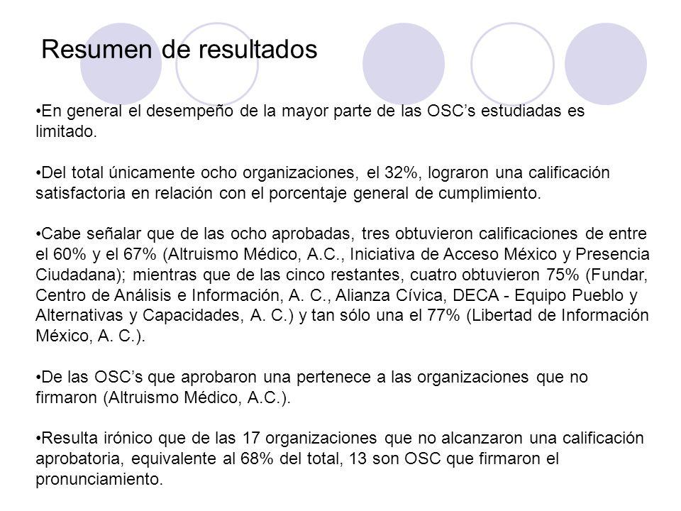 Resumen de resultados En general el desempeño de la mayor parte de las OSC's estudiadas es limitado.
