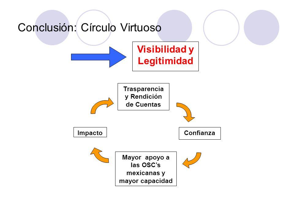 Conclusión: Círculo Virtuoso Trasparencia y Rendición de Cuentas Confianza Mayor apoyo a las OSC's mexicanas y mayor capacidad Impacto Visibilidad y Legitimidad