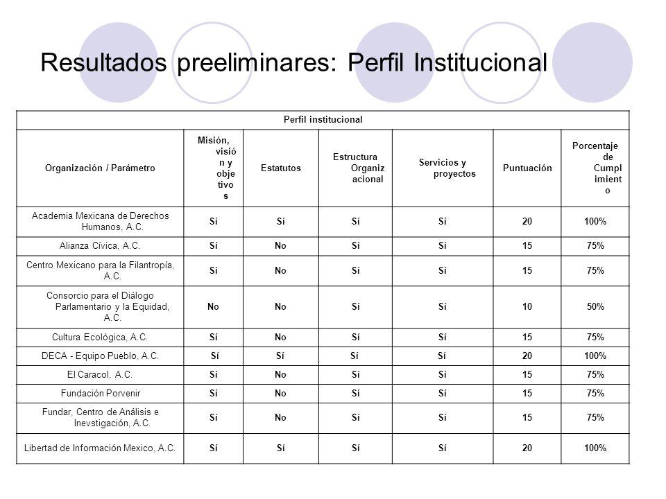 Perfil institucional Organización / Parámetro Misión, visió n y obje tivo s Estatutos Estructura Organiz acional Servicios y proyectos Puntuación Porcentaje de Cumpl imient o Academia Mexicana de Derechos Humanos, A.C.