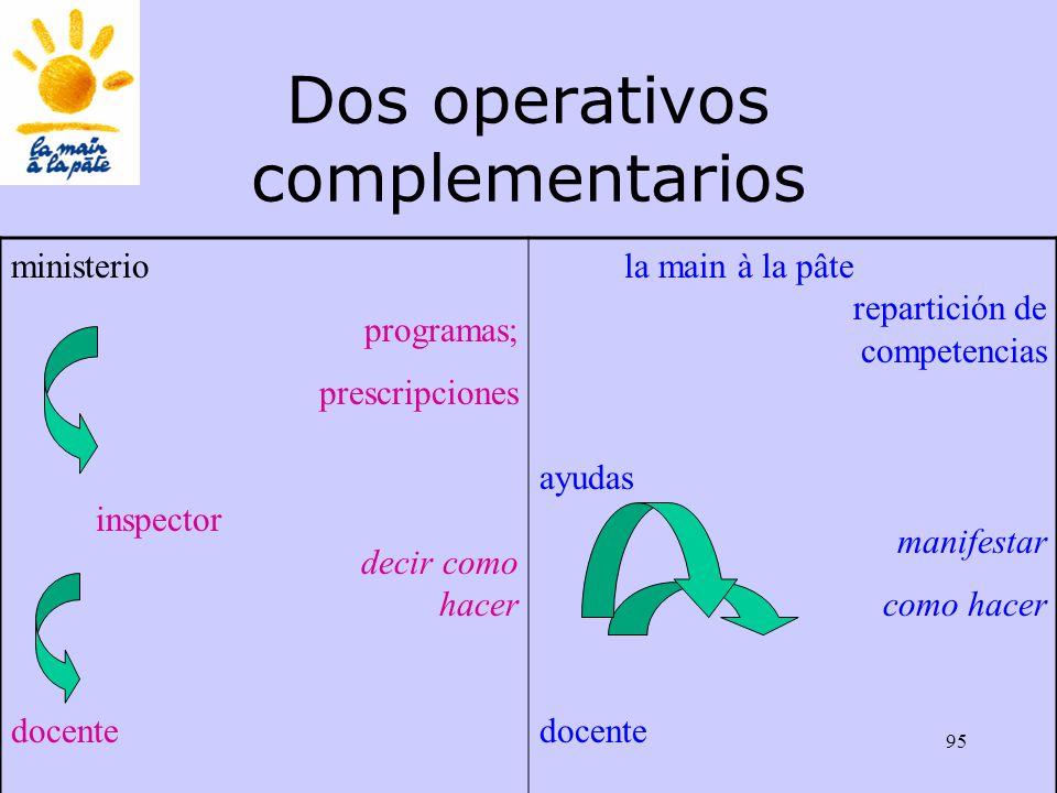 95 Dos operativos complementarios ministerio programas; prescripciones inspector decir como hacer docente la main à la pâte repartición de competencias ayudas manifestar como hacer docente