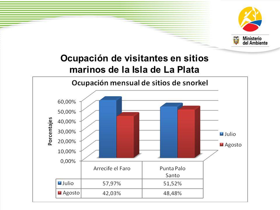 Ocupación de visitantes en sitios marinos de la Isla de La Plata
