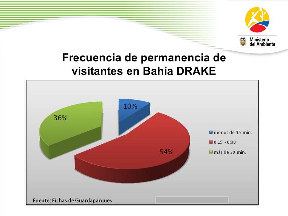 Frecuencia de permanencia de visitantes en Bahía DRAKE