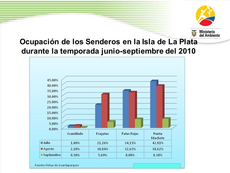 Ocupación de los Senderos en la Isla de La Plata durante la temporada junio-septiembre del 2010