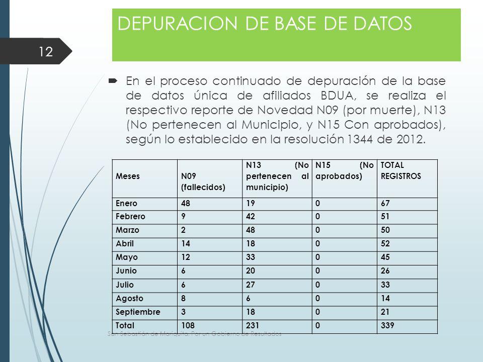  En el proceso continuado de depuración de la base de datos única de afiliados BDUA, se realiza el respectivo reporte de Novedad N09 (por muerte), N13 (No pertenecen al Municipio, y N15 Con aprobados), según lo establecido en la resolución 1344 de 2012.