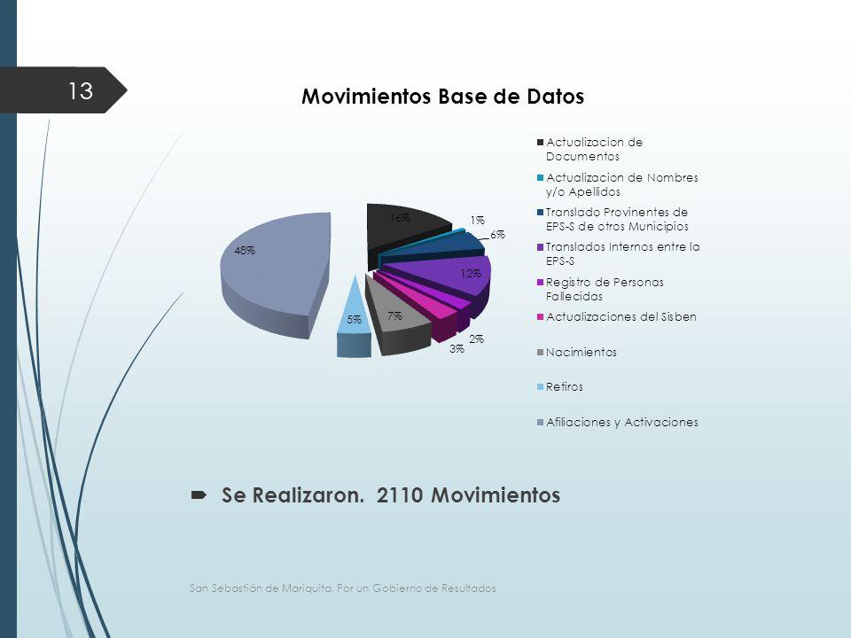 San Sebastián de Mariquita, Por un Gobierno de Resultados 13  Se Realizaron. 2110 Movimientos