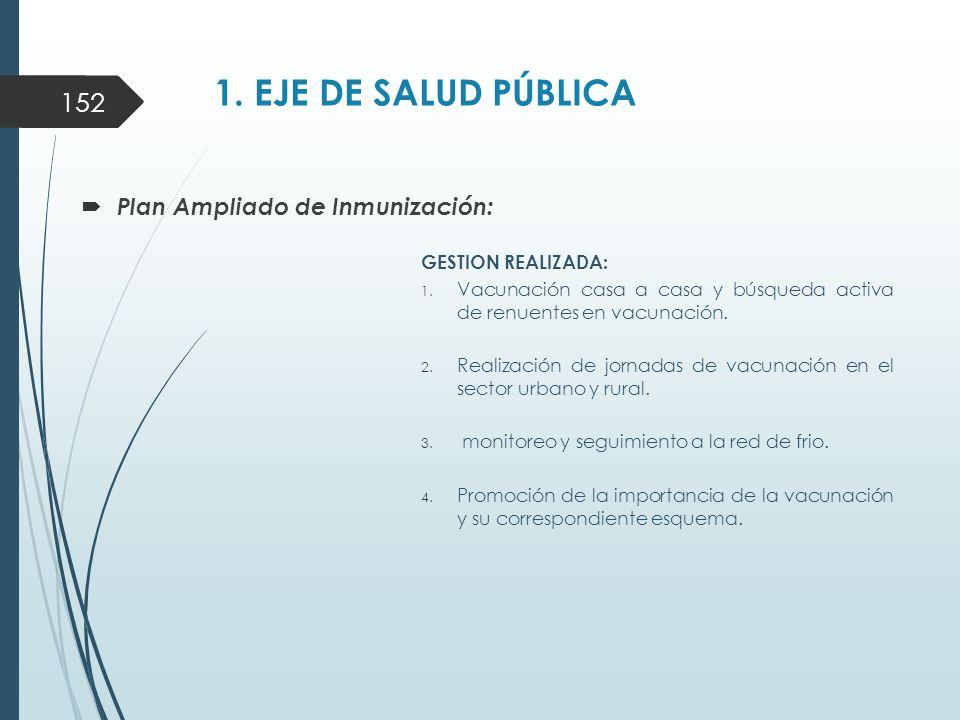 1. EJE DE SALUD PÚBLICA  Plan Ampliado de Inmunización: GESTION REALIZADA: 1.