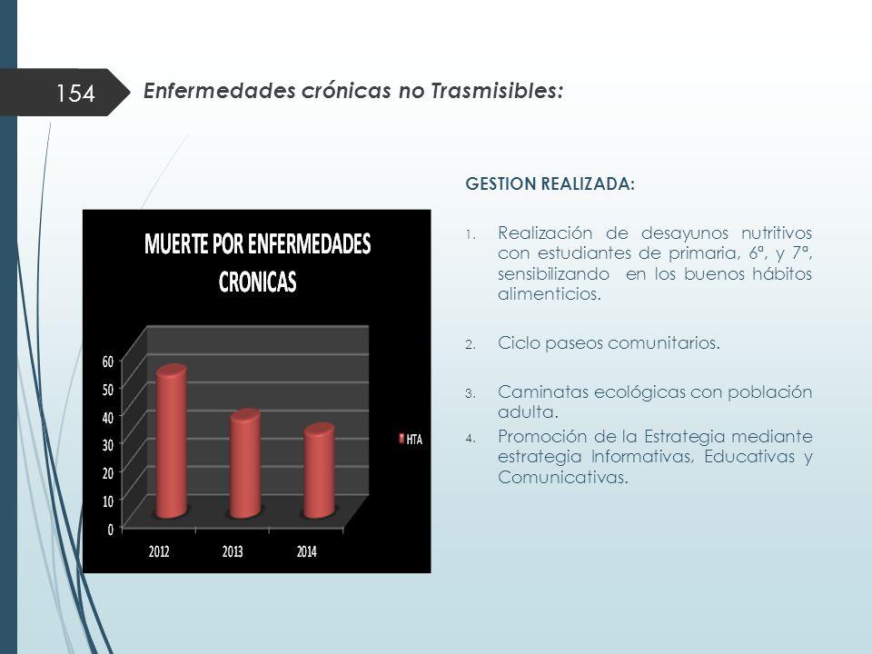 Enfermedades crónicas no Trasmisibles: GESTION REALIZADA: 1.