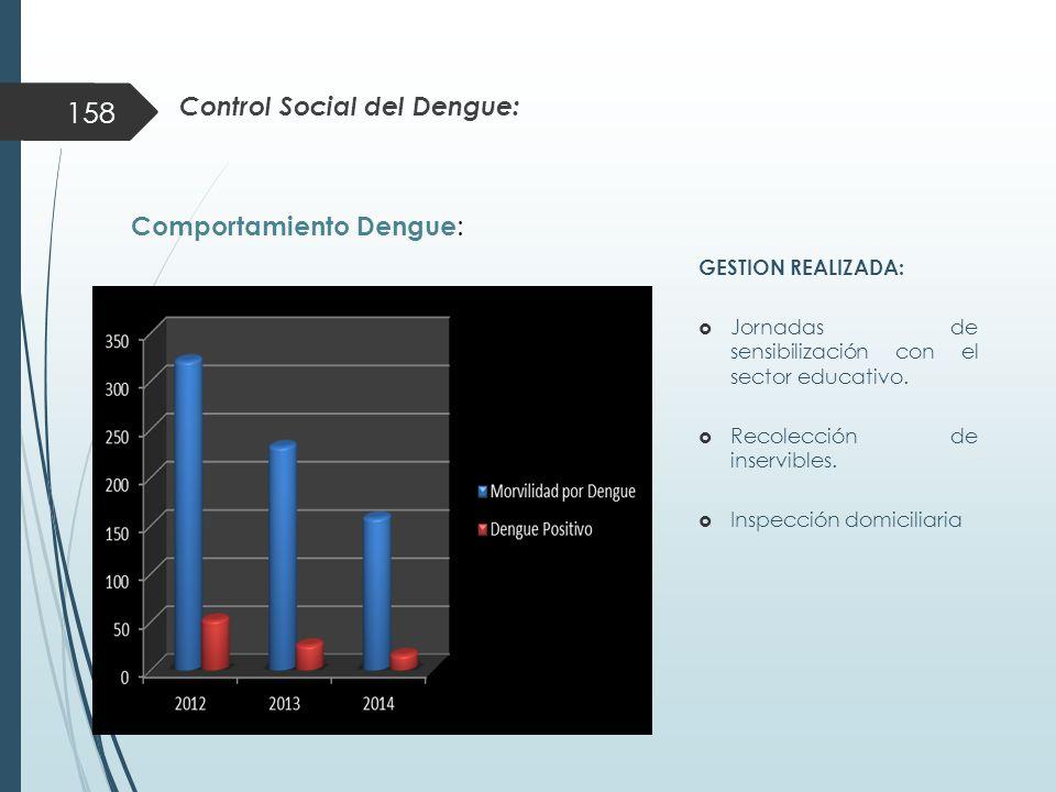 Control Social del Dengue: GESTION REALIZADA:  Jornadas de sensibilización con el sector educativo.