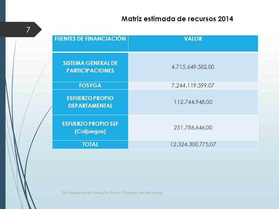 FUENTES DE FINANCIACIÓNVALOR SISTEMA GENERAL DE PARTICIPACIONES 4.715.649.582,00 FOSYGA 7.244.119.599,07 ESFUERZO PROPIO DEPARTAMENTAL 112.744.948,00 ESFUERZO PROPIO SSF (Coljuegos) 251.786.646,00 TOTAL 12.324.300,775,07 San Sebastián de Mariquita, Por un Gobierno de Resultados 7 Matriz estimada de recursos 2014