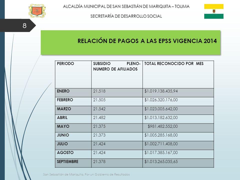 8 ALCALDÍA MUNICIPAL DE SAN SEBASTIÁN DE MARIQUITA – TOLIMA SECRETARÍA DE DESARROLLO SOCIAL San Sebastián de Mariquita, Por un Gobierno de Resultados PERIODO SUBSIDIO PLENO- NUMERO DE AFILIADOS TOTAL RECONOCIDO POR MES ENERO 21.518$1.019.138.435,94 FEBRERO 21.505$1.026.320.176,00 MARZO 21.542$1.023.005.642,00 ABRIL 21.482$1.013.182.632,00 MAYO 21.375 $981.482.552,00 JUNIO 21.373$1.005.285.168,00 JULIO 21.424$1.002.711.408,00 AGOSTO 21.424$1.017.385.167,00 SEPTIEMBRE 21.378$1.013.265.035,65 RELACIÓN DE PAGOS A LAS EPSS VIGENCIA 2014